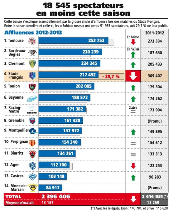 Article L'Equipe spectateurs Chaban Delmas 2012-2013